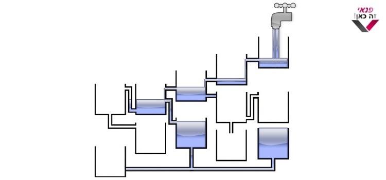 פתרון החידהחידת מיכלי מים